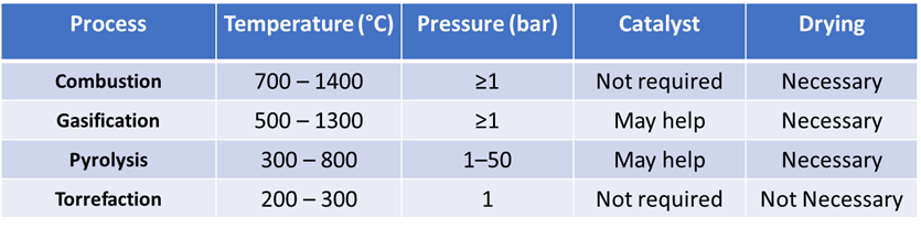 comparison of different thermochemical conversion technologies of biomass