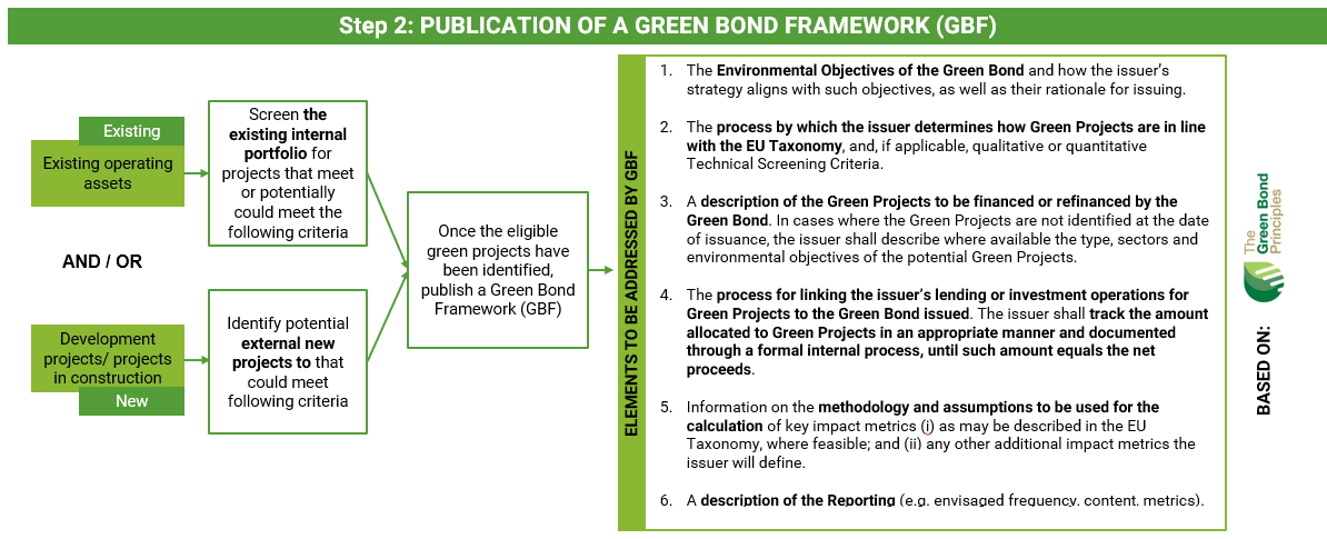 Identification Of Eligible Green Projects