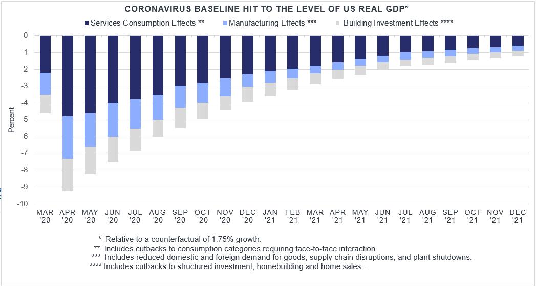 Corona virus Impact On US Real GDP