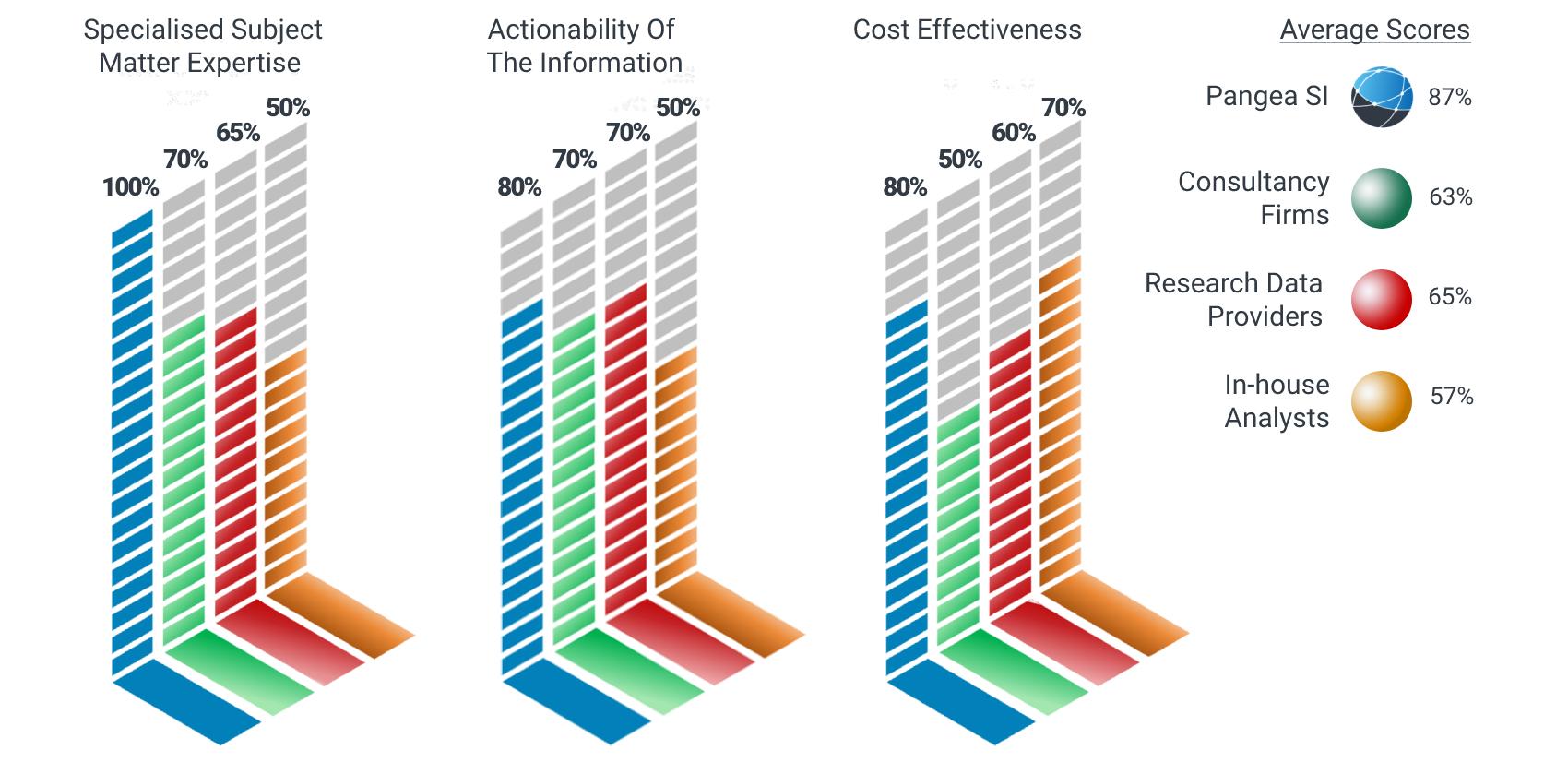 Service Impact Visual