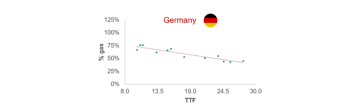 Coal to Gas Switching In Germany