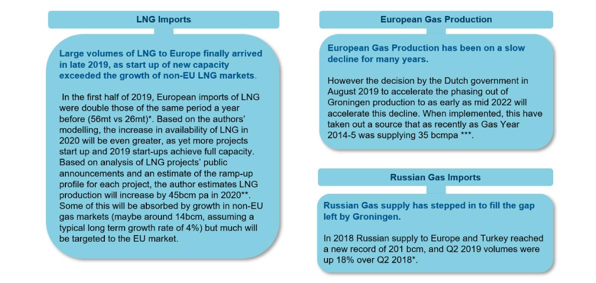 Drivers of the EU Gas Balance